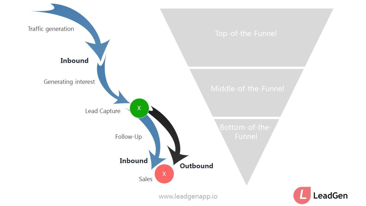 The user journey from acqusition from conversion in an online funnel
