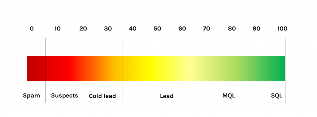 Lead scoring scale