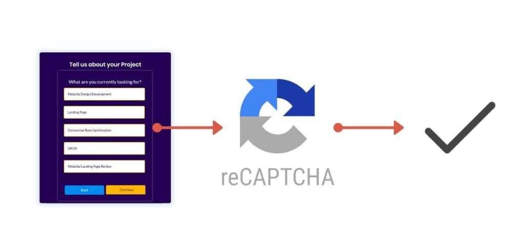 reCAPTCHA process in lead gen forms