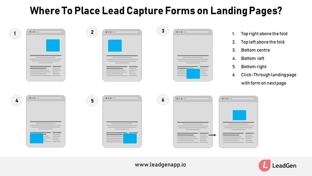 Where to place a form on a web page