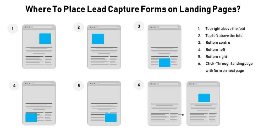 Different places to embed a form on a web page