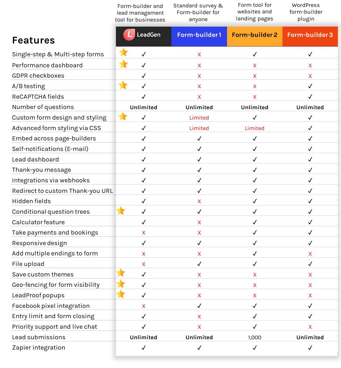 LeadGen App full features table and comparison to other form tools