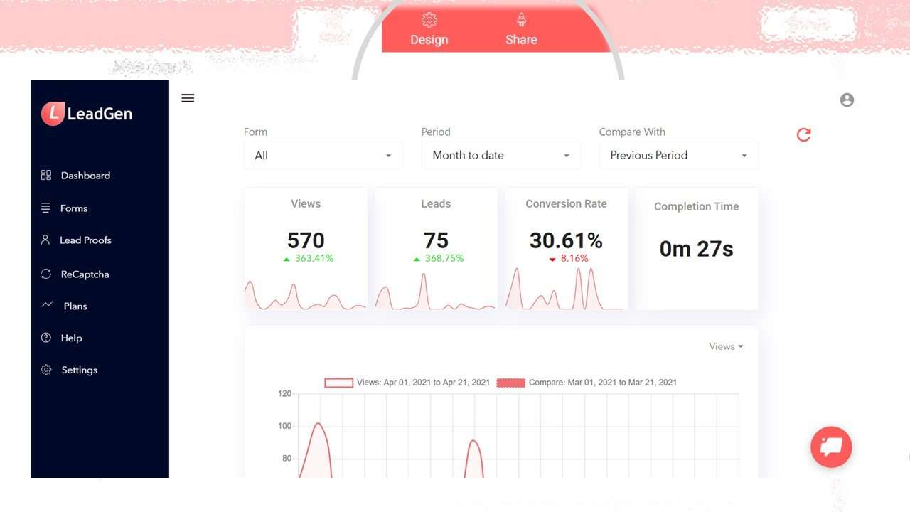 Dashboard with form analytics and charts
