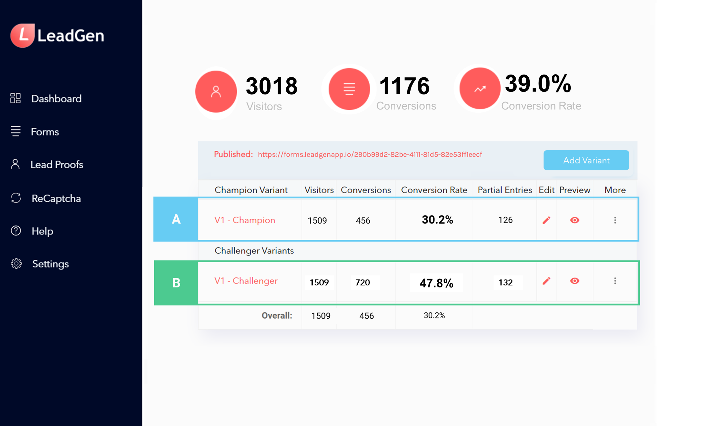 Stats on form overview page, running a form A/B test